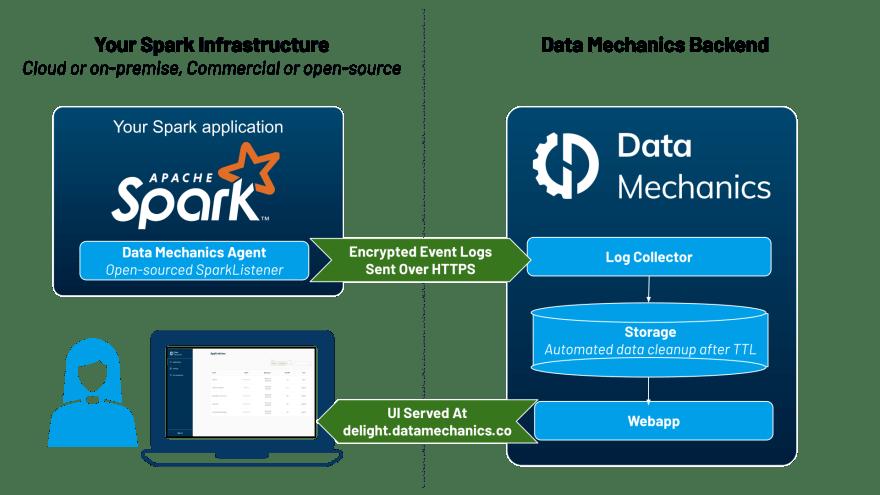 Architecture of [Data Mechanics Delight](https://www.datamechnaics.co/delight).