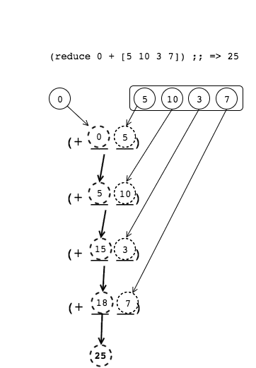 Reducing a Sequence