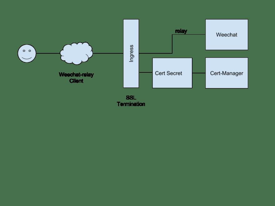 k8s-weechat-arch-diagram
