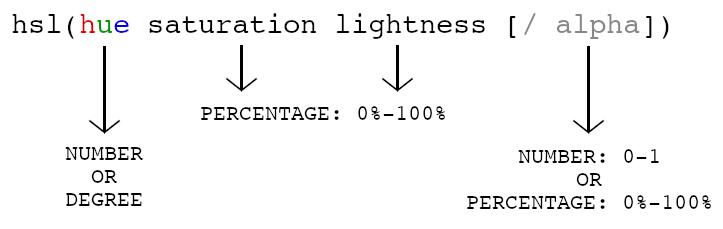 HSL notation: hue space saturation space lightness spaces and, optionally, forward slash alpha