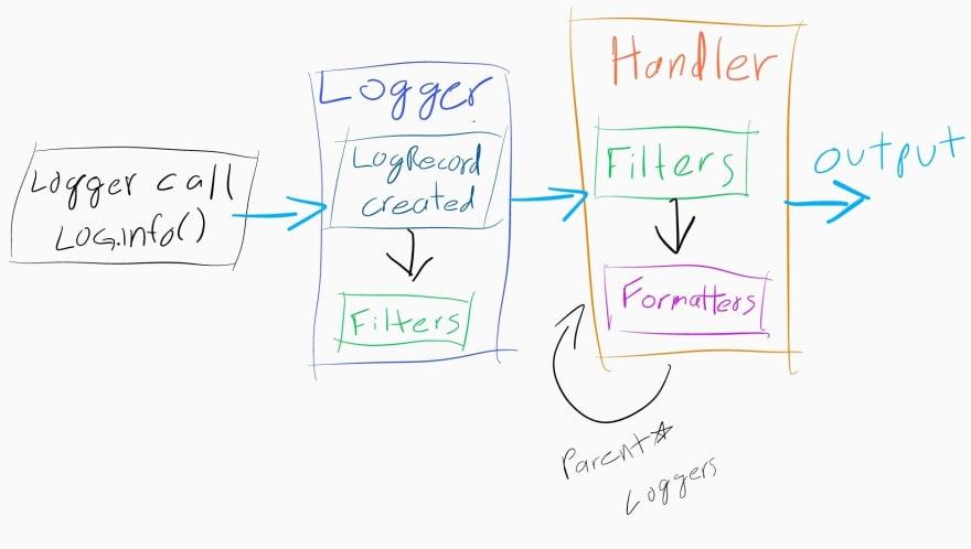 Python logging flow simplified