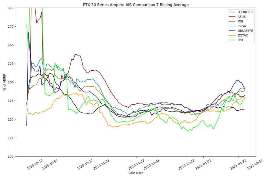 RTX 30 Series AIB 7 Day Rolling Average
