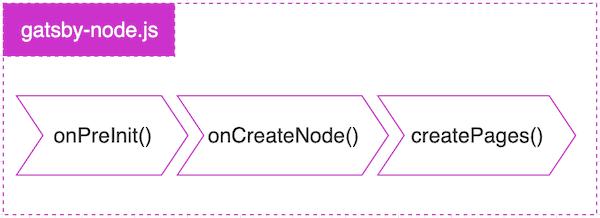 gatsby-node.js