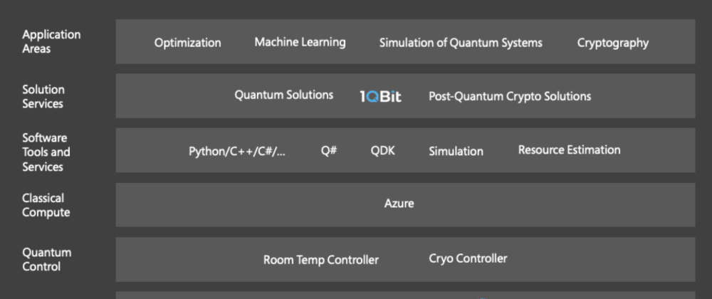 Cover image for Azure Quantum? Here's a Gentle Dive