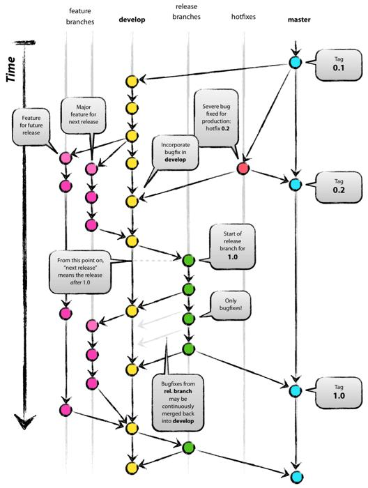 GitFlow branching diagram