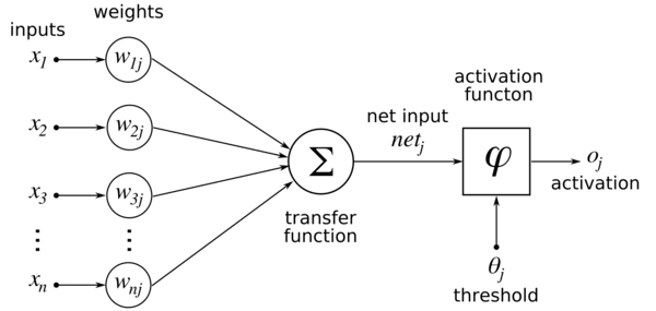 https://upload.wikimedia.org/wikipedia/commons/thumb/6/60/ArtificialNeuronModel_english.png/600px-ArtificialNeuronModel_english.png