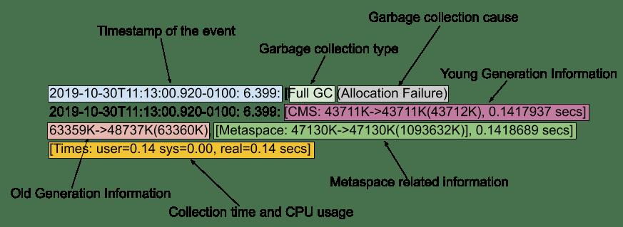 GC Log Line Analysis