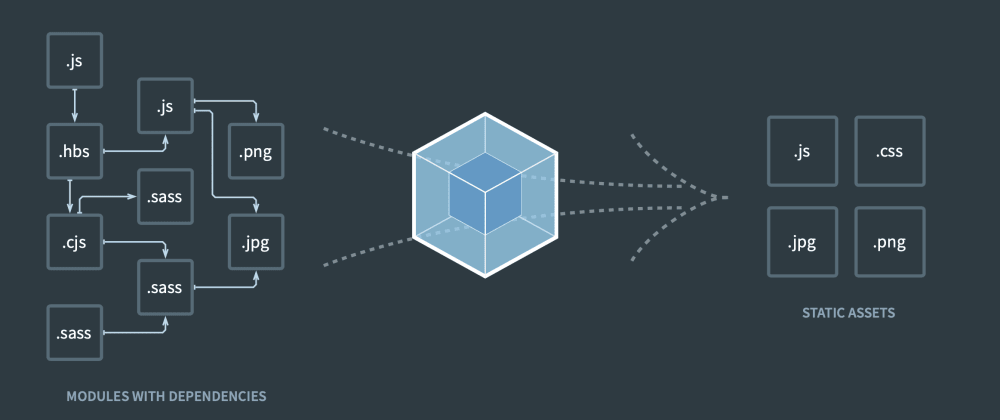 Cover image for Webpack concepts: Loaders and Plugins