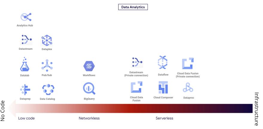 Data analytics categories