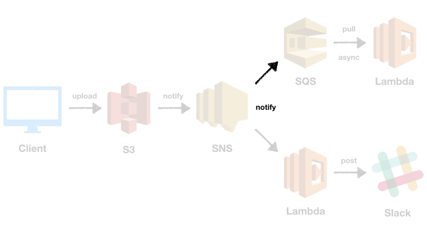 SQS subscription architecture
