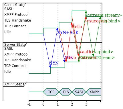 XMPP Cache SASL Config, 4 RTTs