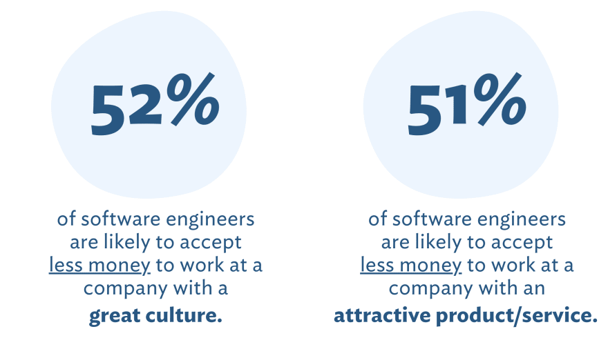 How money influences where Software Engineers work