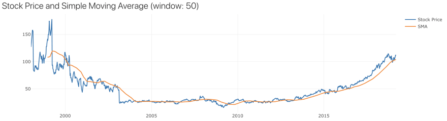 Simple Moving Average of Microsoft Corporation closing prices data