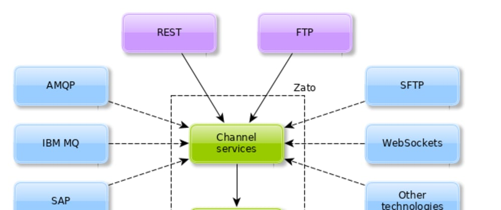 Cover image for Complex cloud API integrations made easy with Zato and Python