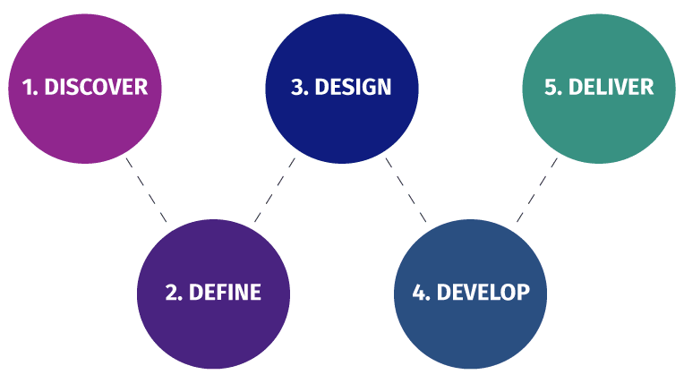 This ux-process image from Webstarsltd