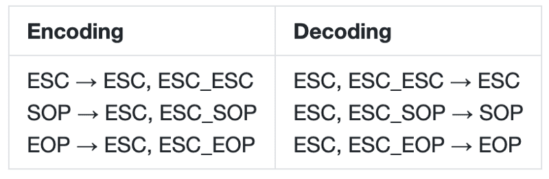 Encode/decode