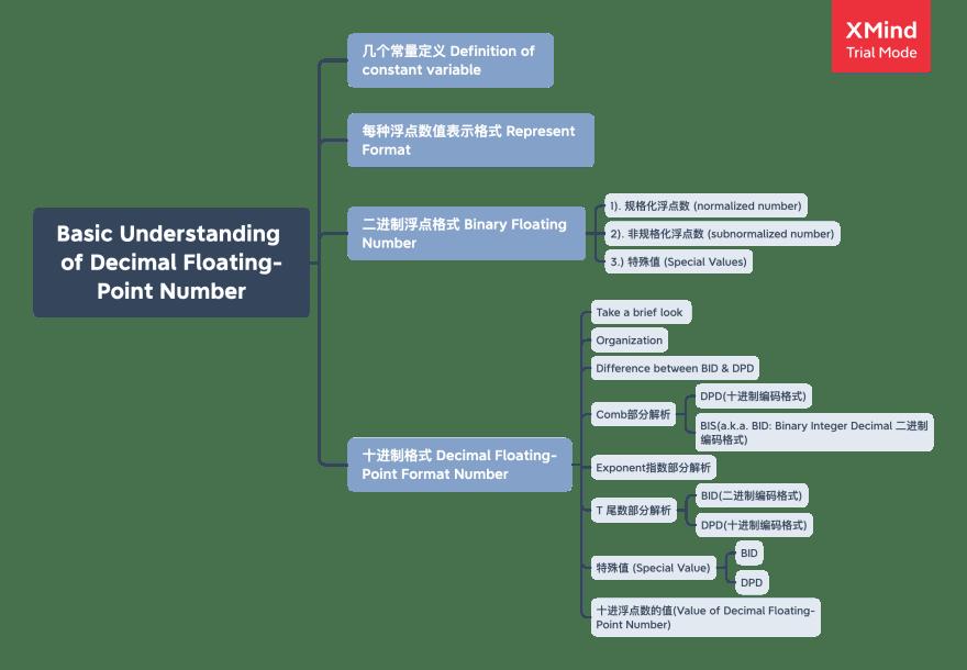 Basic Understanding of Decimal Floating-Point Number.png