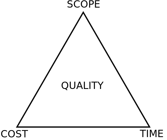 The Project Management Triangle, quality is constrainted by scope, cost and time