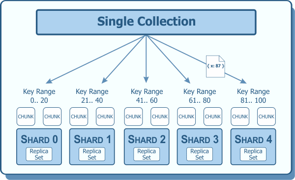Sharding Example with Shard Key