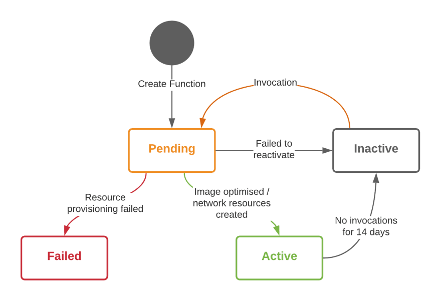A state machine for Lambda Functions as they are deployed, become inactive and fail