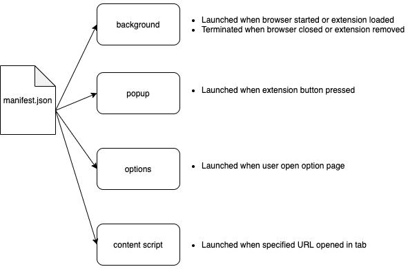 Strong Password Generator Extension