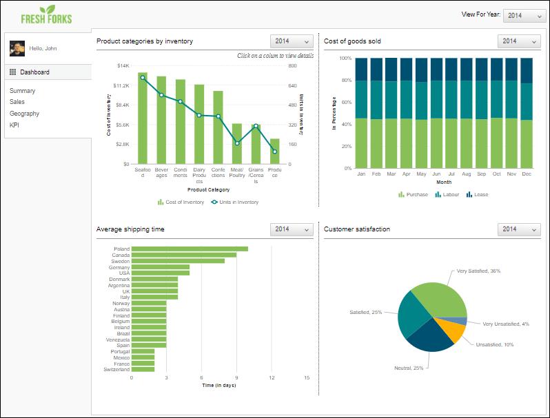 sales-management=dashboard