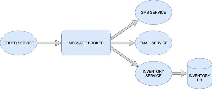 Message broker multiple consumers