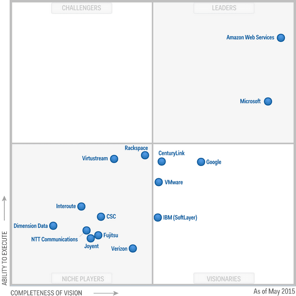 Gartner's Magic Quadrants for Infrastructure-as-a-service for 2015.