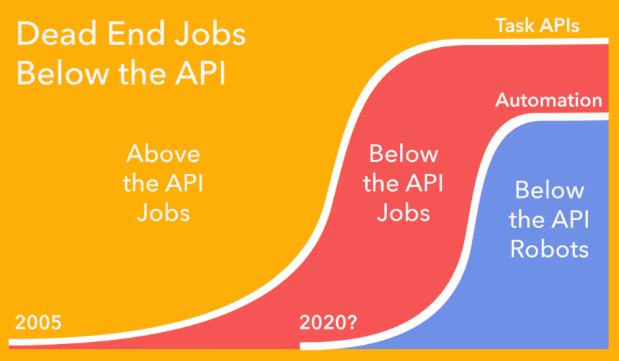 https://mb21.github.io/blog/assets/2015-05-17-Jobs-below-the-API/above-and-below-the-api-jobs.png