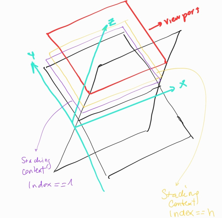 stacking contexts