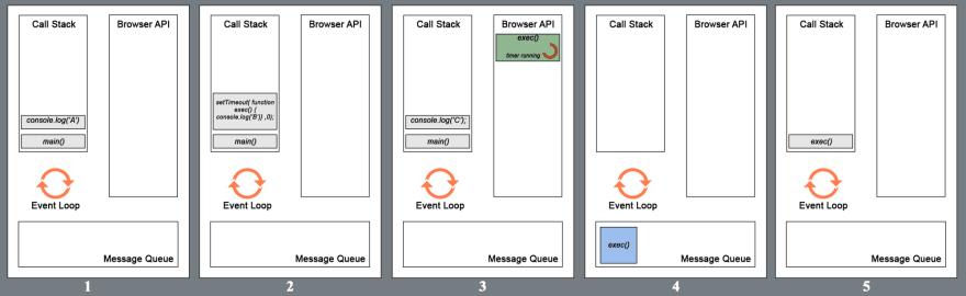 Interview Preparation — Basic JavaScript-2 - DEV Community