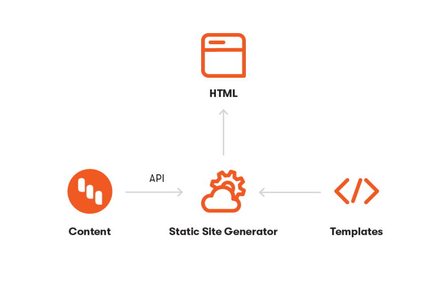 Image of static site generator workflow
