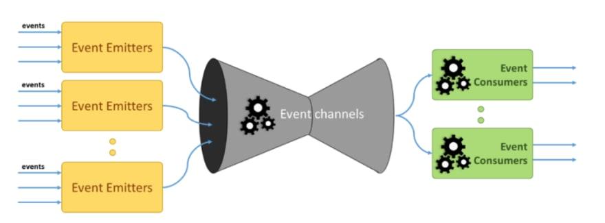 Event Driven Architecture