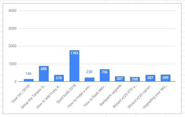 FPV drone articles by word count for 2018 released on blog.georgi-yanev.com