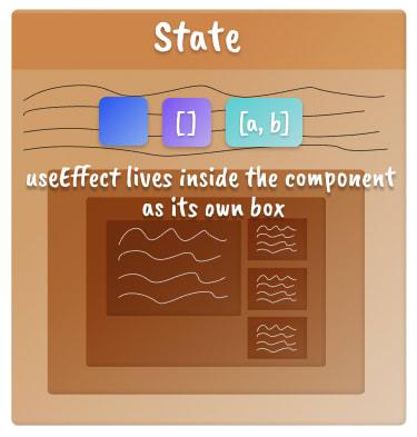 Três caixas que representam cada opção useEffect dentro de uma caixa de componente
