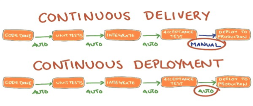 Cover image for Continuous Delivery is NOT Continuous Deployment