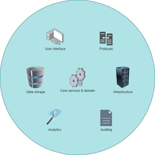 Elements of an application technology stack