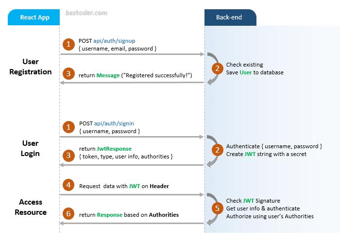 https://bezkoder.com/wp-content/uploads/2020/03/react-jwt-authentication-flow