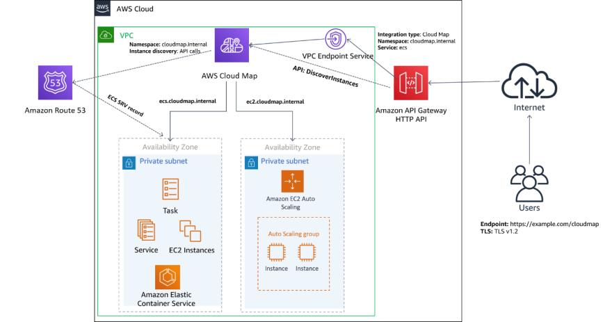 apigateway-http-cloudmap-modified