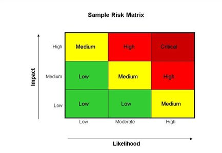 An example risk matrix from www.excelfreesheets.com