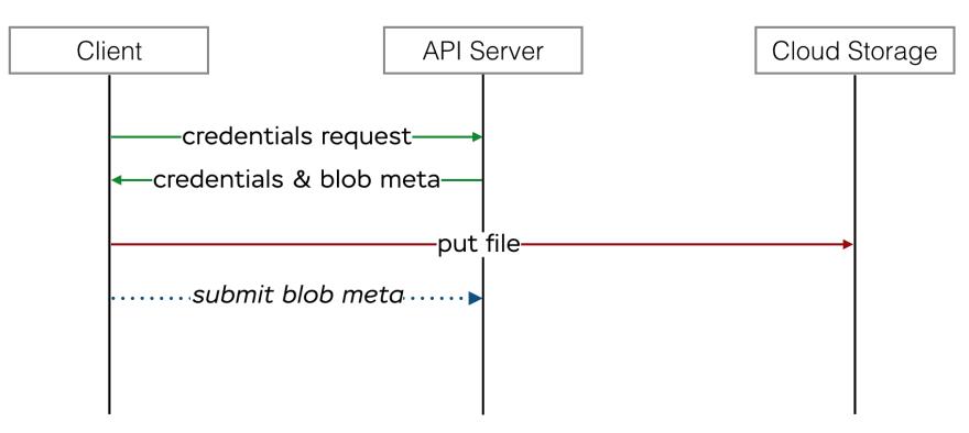 direct uploads diagram