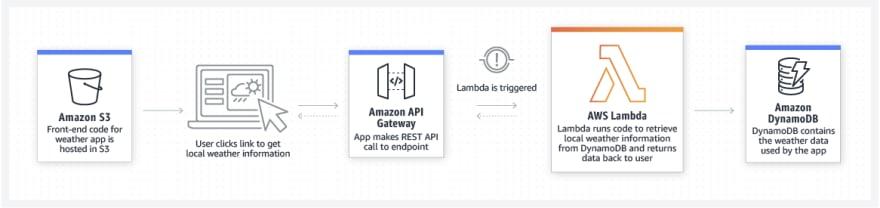 Deploying a web app using Lambda, API Gateway, DynamoDB and S3 with