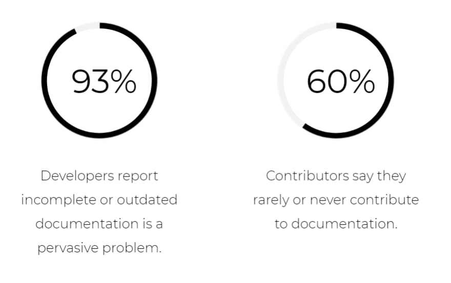 Most developers encounter problems with documentation.
