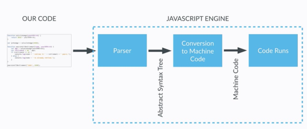 Cover image for JavaScript Parser and Engine