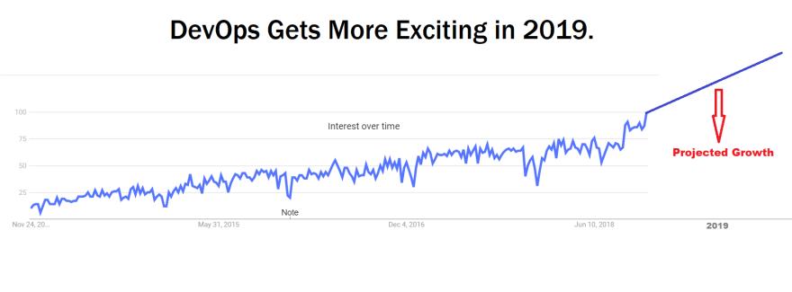 DevOps trend in 2019
