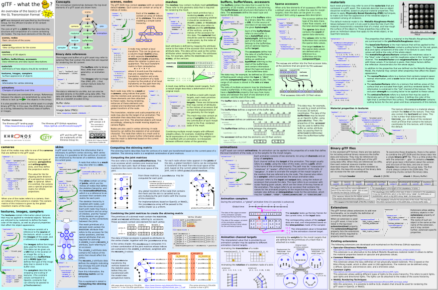 glTF overview poster