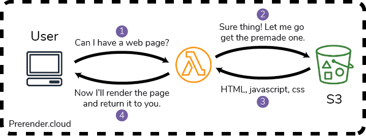 Prerender.cloud will render websites on the fly in a separate lambda function.