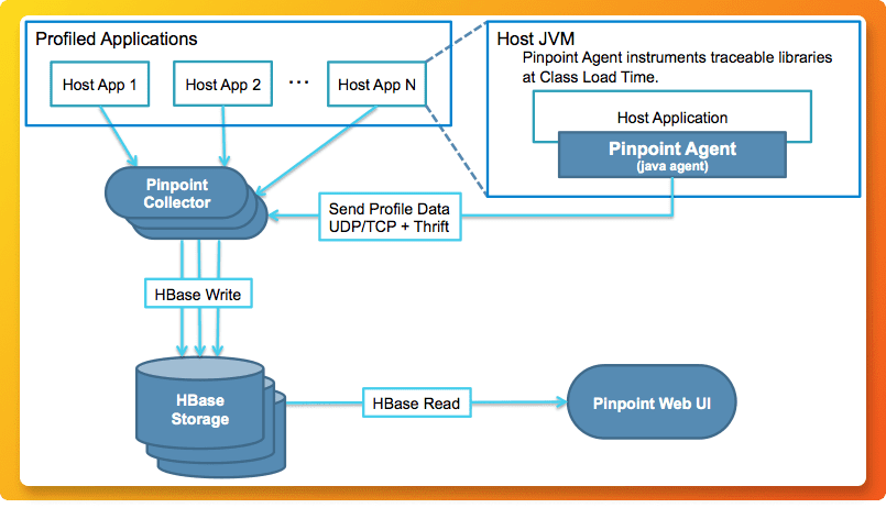 Pinpoint APM tool architecture