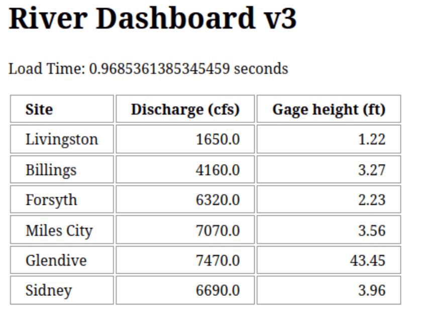 Version 3 Results Dashboard