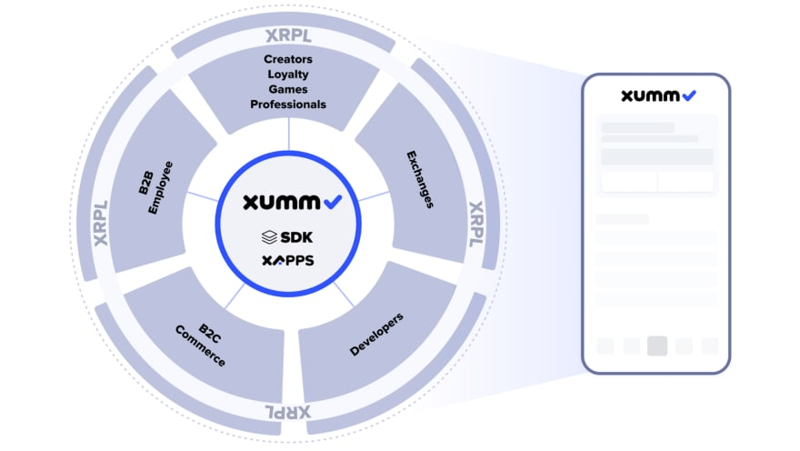 XUMM XRPL Ecosystem